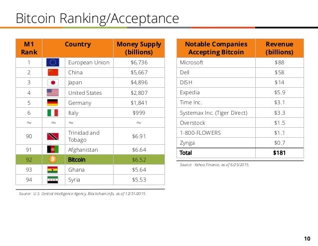 10 Bitcoin Ranking/Acceptance Notable Companies Accepting Bitcoin Revenue (billions) Microsoft $88 Dell $58 DISH $14 Exped...