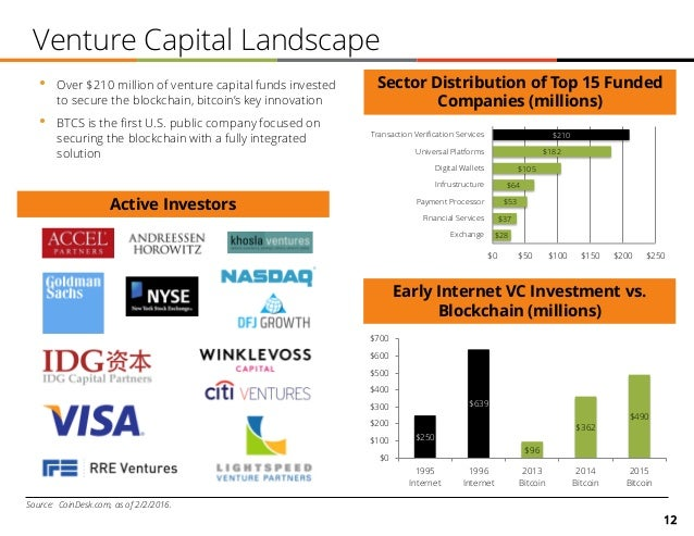 12 Venture Capital Landscape Early Internet VC Investment vs. Blockchain (millions) Source: CoinDesk.com, as of 2/2/2016. ...