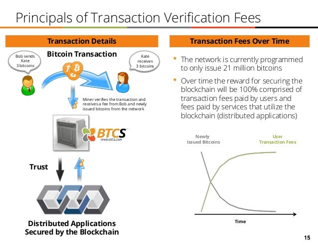 15 Principals of Transaction Verification Fees Time Newly Issued Bitcoins User Transaction Fees Bob sends Kate 3 bitcoins ...
