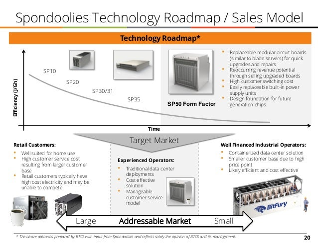 20 Spondoolies Technology Roadmap / Sales Model Well Financed Industrial Operators: • Containerized data center solution •...