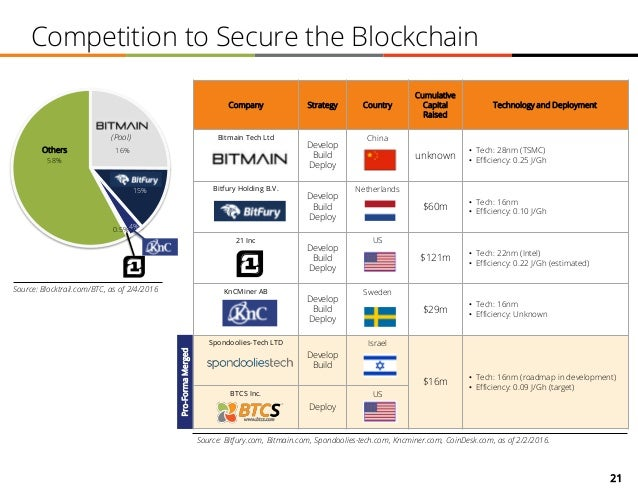 21 16% 15% 0.5%4% 58% Competition to Secure the Blockchain Company Strategy Country Cumulative Capital Raised Technology a...