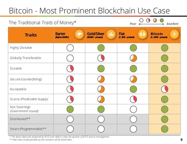 9 Bitcoin - Most Prominent Blockchain Use Case Traits Barter (Before 600BC) Gold/Silver (600BC - present) Fiat (C. 806 - p...