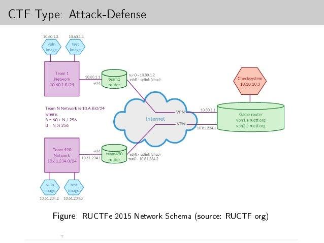 A CTF Hackers Toolbox