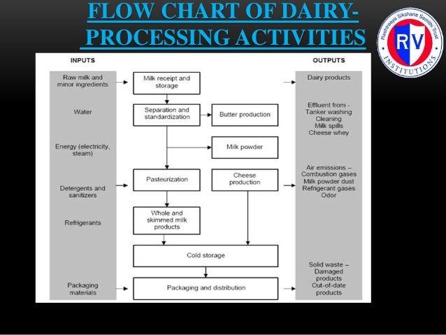 Effluent treatment schematics for Dairy industries