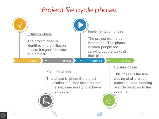 project planning execution and closure A project manager is a person who has the overall responsibility for the successful initiation, planning, design, execution, monitoring, controlling and closure of a.