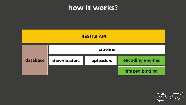 how it works? • encoding engines • Cgo wrapper for FFmpeg functions • https://github.com/3d0c/gmf