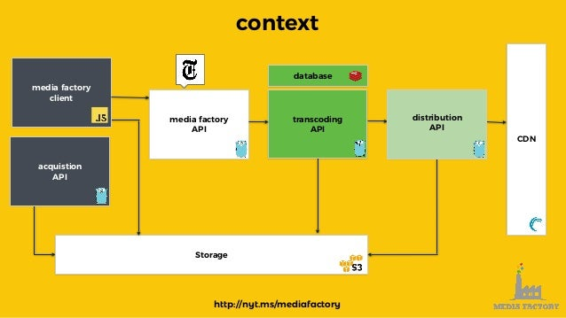 context media factory client acquistion API media factory API transcoding API distribution API CDN Storage database http:/...