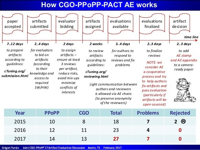 CGO/PPoPP'17 Artifact Evaluation Discussion (enabling open and reproducible research) Slide 2