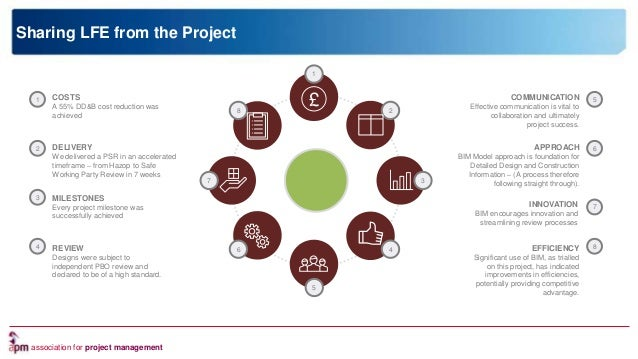 association for project management Sharing LFE from the Project 8 2 5 7 3 6 4 1 COSTS A 55% DD&B cost reduction was achiev...