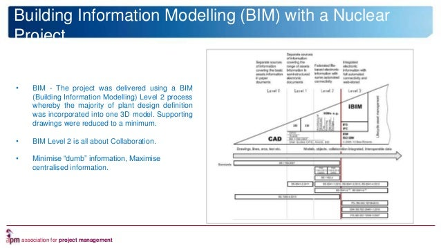 association for project management Nuclear Technology and Innovation • BIM - The project was delivered using a BIM (Buildi...