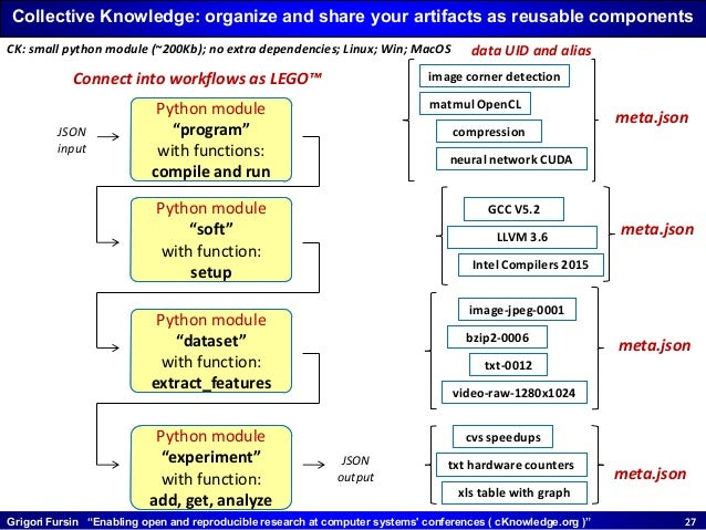 """Grigori Fursin """"Enabling open and reproducible research at computer systems' conferences ( cKnowledge.org )"""" 2727 image co..."""