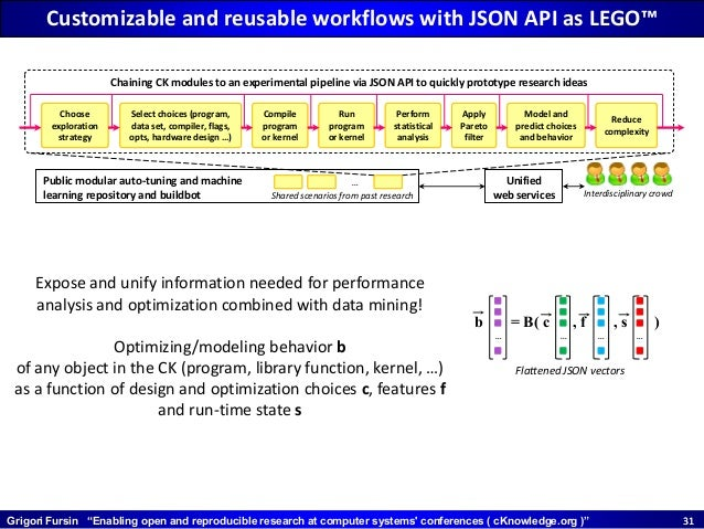 """Grigori Fursin """"Enabling open and reproducible research at computer systems' conferences ( cKnowledge.org )"""" 3131 Customiz..."""