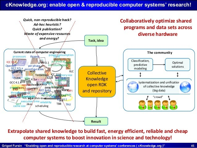 """Grigori Fursin """"Enabling open and reproducible research at computer systems' conferences ( cKnowledge.org )"""" 4545 GCC 4.1...."""