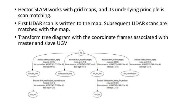 Multiple UGV SLAM Map Sharing