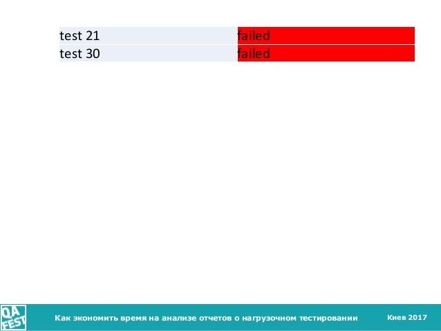 Киев 2017Как экономить время на анализе отчетов о нагрузочном тестировании test 21 failed test 30 failed