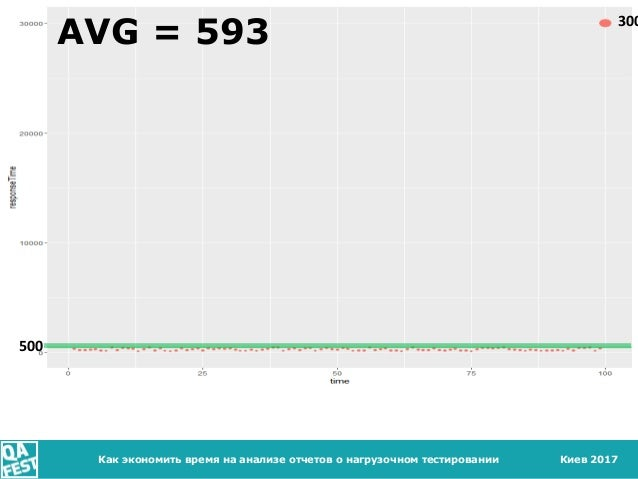 Киев 2017 ВИЗУАЛИЗАЦИЯ Как экономить время на анализе отчетов о нагрузочном тестировании AVG = 593 500 300