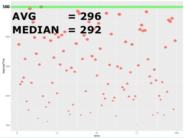 Киев 2017 ВИЗУАЛИЗАЦИЯ Как экономить время на анализе отчетов о нагрузочном тестировании AVG = 296 MEDIAN = 292 500