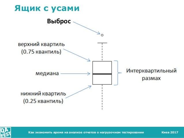 Киев 2017 Ящик с усами Как экономить время на анализе отчетов о нагрузочном тестировании Выброс