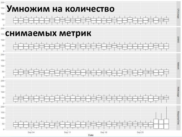 Киев 2017 ВИЗУАЛИЗАЦИЯ Как экономить время на анализе отчетов о нагрузочном тестировании Умножим на количество снимаемых м...