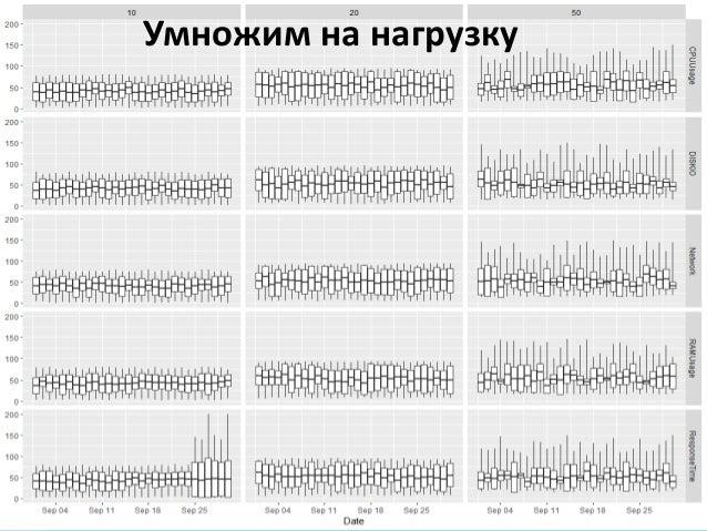 Киев 2017 ВИЗУАЛИЗАЦИЯ Как экономить время на анализе отчетов о нагрузочном тестировании Умножим на нагрузку