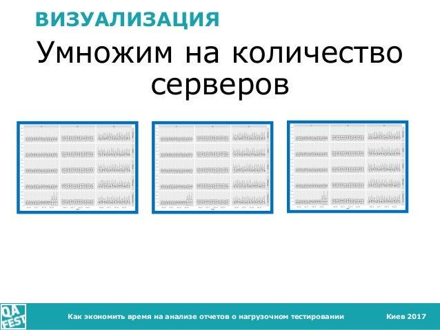 Киев 2017 ВИЗУАЛИЗАЦИЯ Умножим на количество серверов Как экономить время на анализе отчетов о нагрузочном тестировании