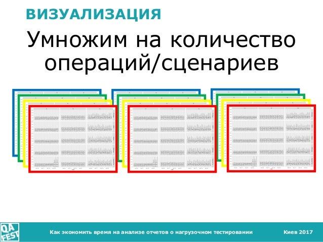 Киев 2017 ВИЗУАЛИЗАЦИЯ Умножим на количество операций/сценариев Как экономить время на анализе отчетов о нагрузочном тести...