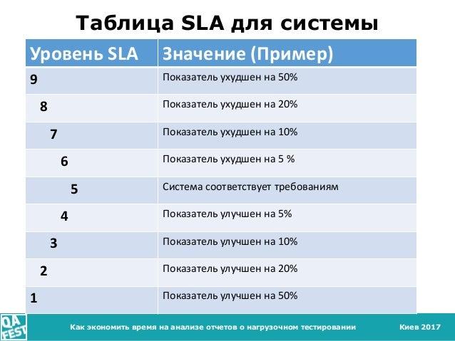 Киев 2017Как экономить время на анализе отчетов о нагрузочном тестировании Таблица SLA для системы Уровень SLA Значение (П...