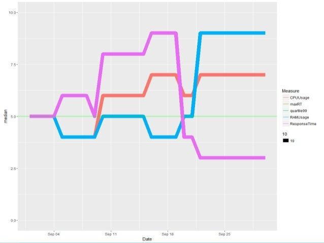 Киев 2017 SLA Как экономить время на анализе отчетов о нагрузочном тестировании