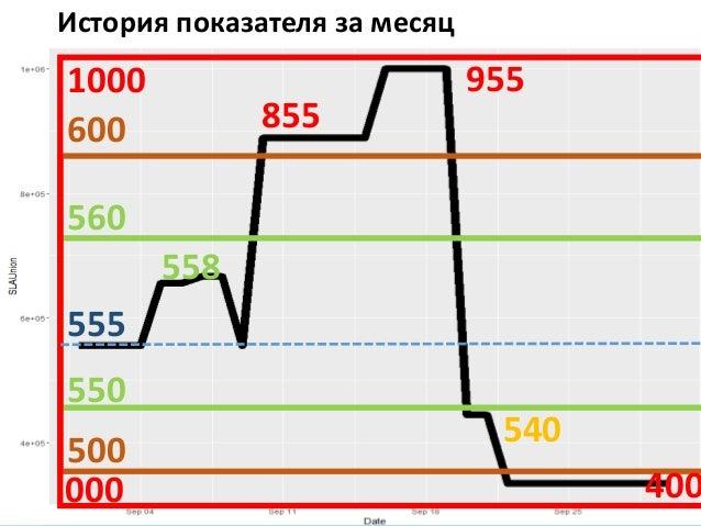 Киев 2017Как экономить время на анализе отчетов о нагрузочном тестировании История показателя за месяц 555 550 560 500 600...