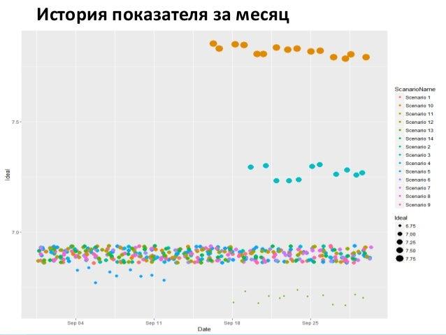 Киев 2017Как экономить время на анализе отчетов о нагрузочном тестировании История показателя за месяц