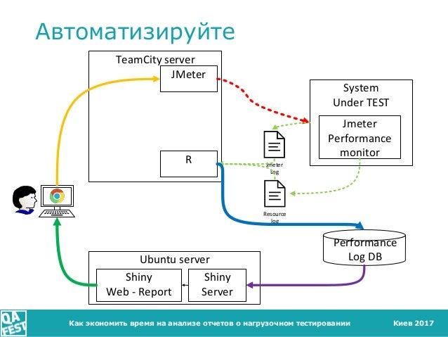 Киев 2017 Автоматизируйте Как экономить время на анализе отчетов о нагрузочном тестировании Ubuntu server TeamCity server ...