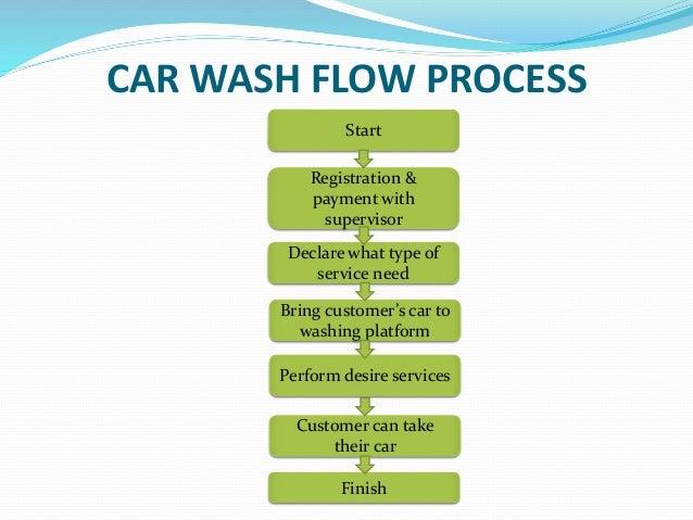 Presentation On Plc Based Automatic Car Wash System