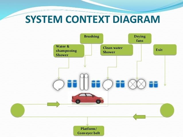 a car wash diagram wiring diagram priv wiring diagram symbols automatic car wash wiring diagrams #4