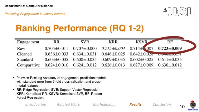 10 Predicting Engagement in Video Lectures Ranking Performance (RQ 1-2) Department of Computer Science Introduction Relate...