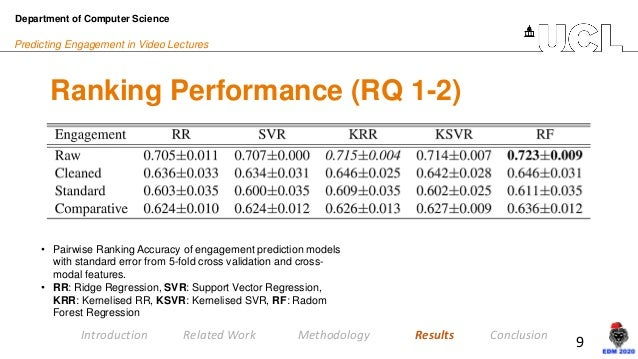 9 Predicting Engagement in Video Lectures Ranking Performance (RQ 1-2) Department of Computer Science Introduction Related...
