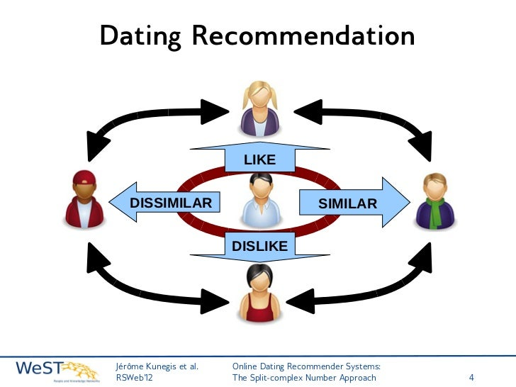 A l dating system