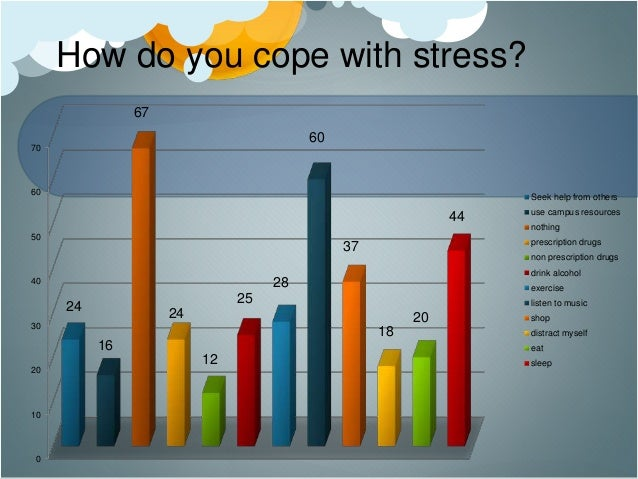 Level of stress among university students