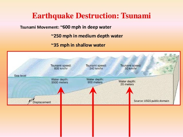 does the impact of earthquake hazards What factors influence the effects and response to tectonic activity medcs and ledcs  population density also affects the impact of an earthquake.