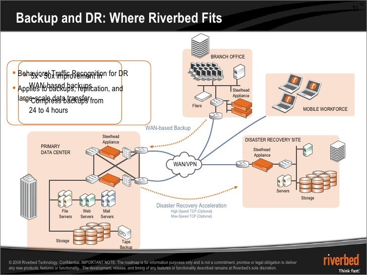 Backup and DR: Where Riverbed Fits PRIMARY  DATA CENTER File  Servers Mail  Servers Tape Backup Web Servers Storage DISAST...