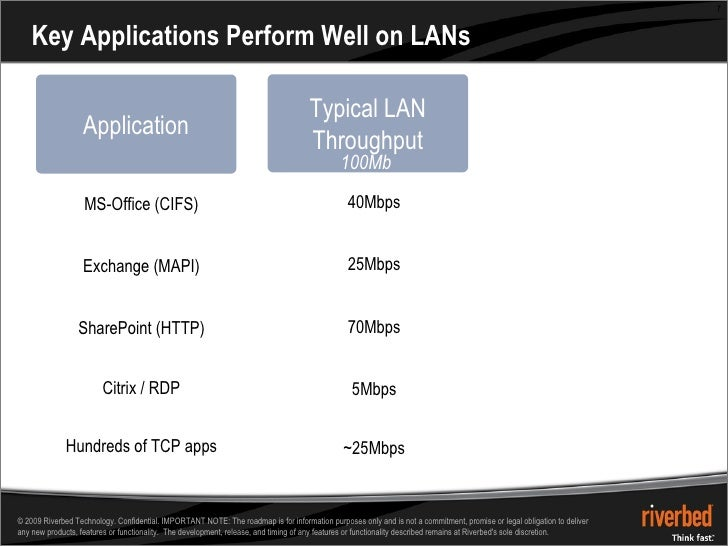 Key Applications Perform Well on LANs Typical LAN Throughput 100Mbps 1.5Mbps 100ms RTT Hundreds of TCP apps Citrix / RDP S...