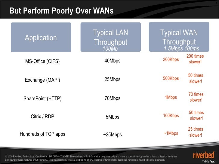 But Perform Poorly Over WANs Typical LAN Throughput Typical WAN Throughput 100Mbps 1.5Mbps 100ms RTT Hundreds of TCP apps ...
