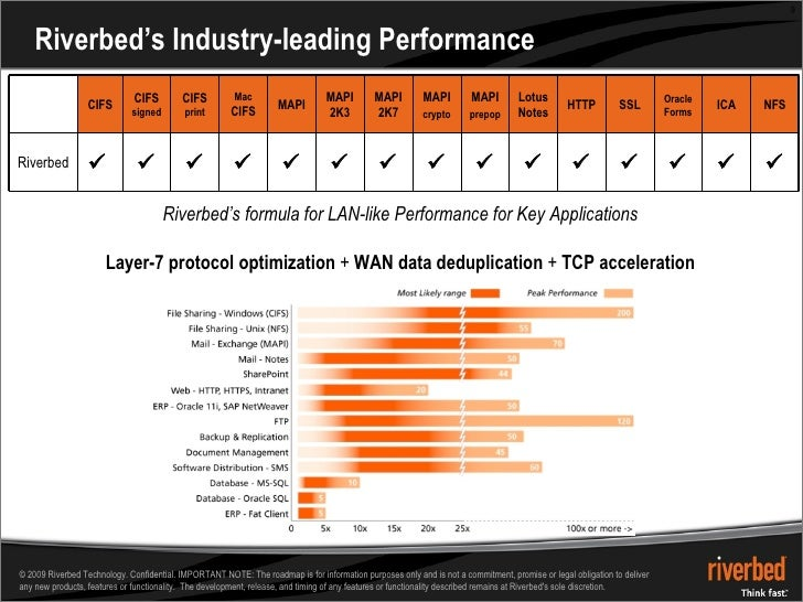 Riverbed's Industry-leading Performance Riverbed's formula for LAN-like Performance for Key Applications Layer-7 protocol ...