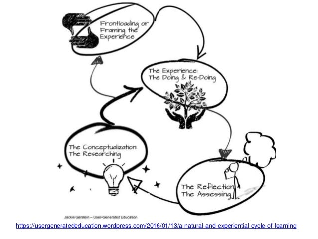 https://usergeneratededucation.wordpress.com/2016/01/13/a-natural-and-experiential-cycle-of-learning