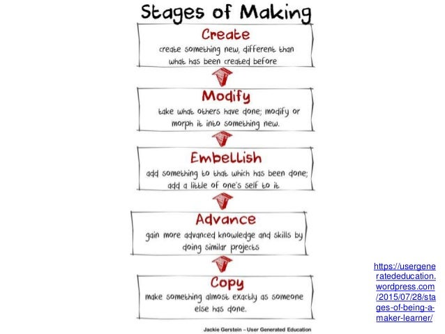 https://usergene ratededucation. wordpress.com /2015/07/28/sta ges-of-being-a- maker-learner/