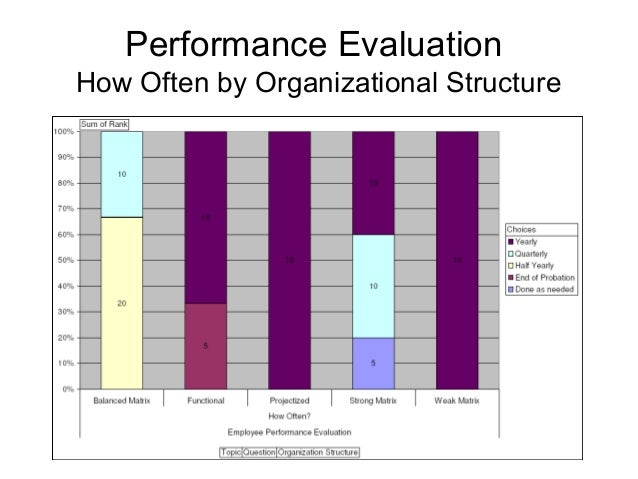 an analysis of employee performance evaluation and employee motivation 15 638?cb=1422659433 an analysis of employee performance evaluation and employee motivation