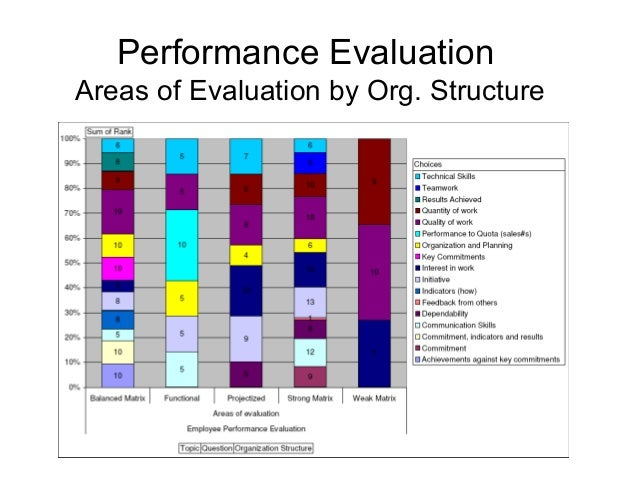 an analysis of employee performance evaluation and employee motivation 18 638?cb=1422659433 an analysis of employee performance evaluation and employee motivation
