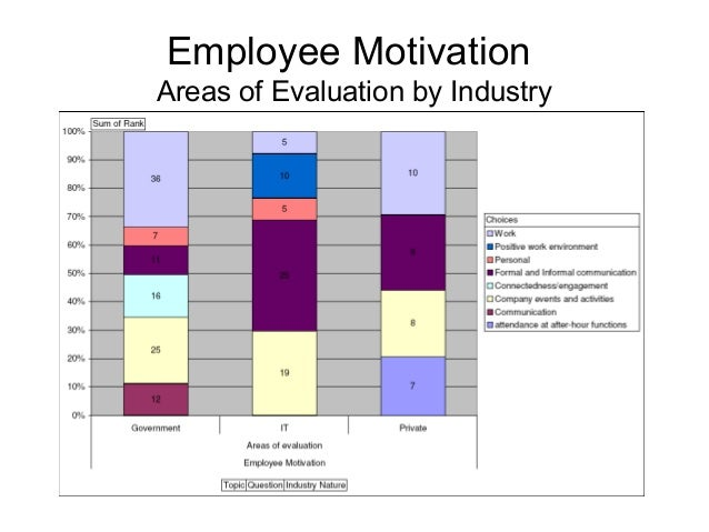 An Analysis Of Employee Performance Evaluation And Employee Motivation