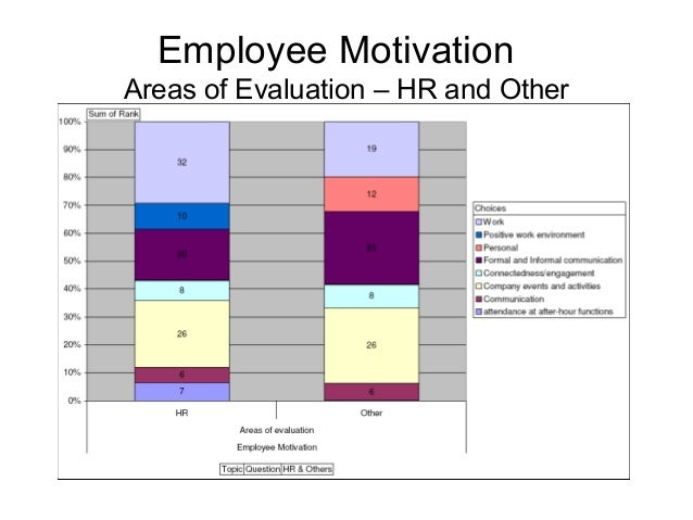 an assessment of employee motivation as Can we measure motivation  motivated to learn a particular subject you may want to consider the attached instrument which is an intrinsic motivation self assessment.