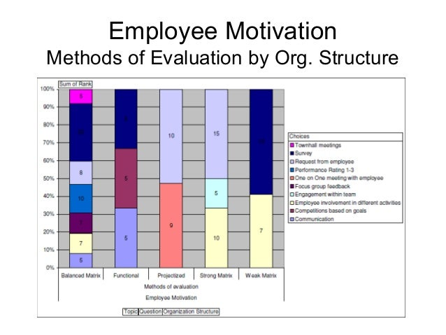 analysis of employee motivation a powerful Transcript of employee motivation : a powerful new model drives or emotional needs underlying motivation 1) motivated employee.