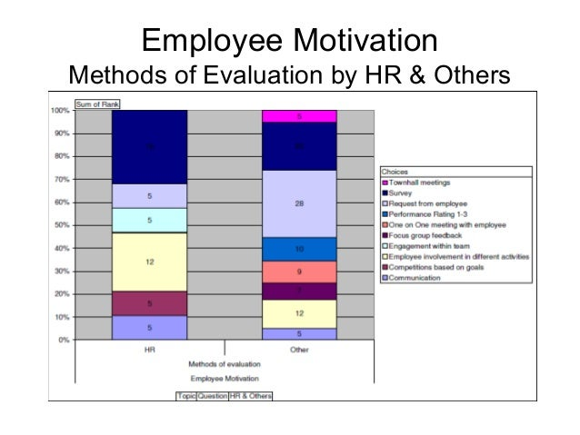 limitation in employee motivation and satisfactin Herzberg's two-factor theory of motivation in 1959, frederick herzberg, a behavioural scientist proposed a two-factor theory or the motivator-hygiene theory according to herzberg, there are some job factors that result in satisfaction while there are other job factors that prevent dissatisfaction.